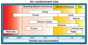 Guidance for Filtration and Air-Cleaning Systems to Protect Building Environments from Airborne Chemical, Biological, or Radiological Exposure
